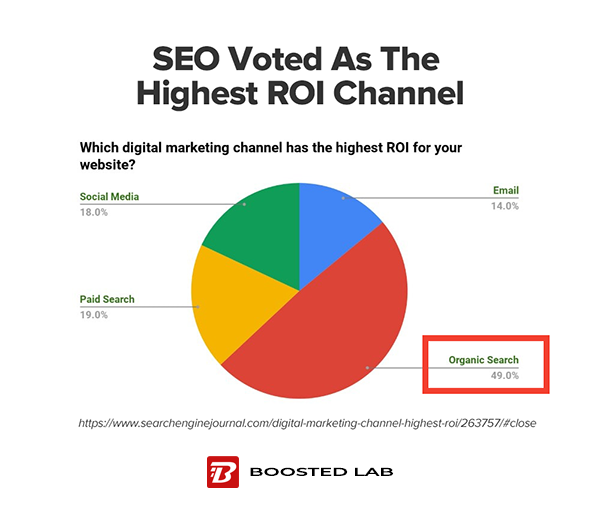 A chart showing which digital marketing channel has the highest ROI with SEO being first