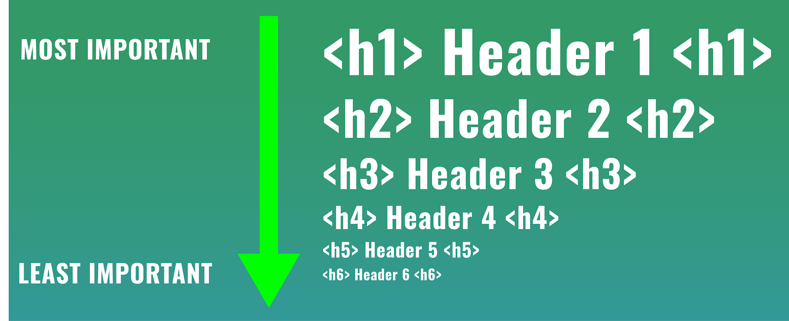 Heirarchy of h1, h2, h3, h4, h5, h6 tags