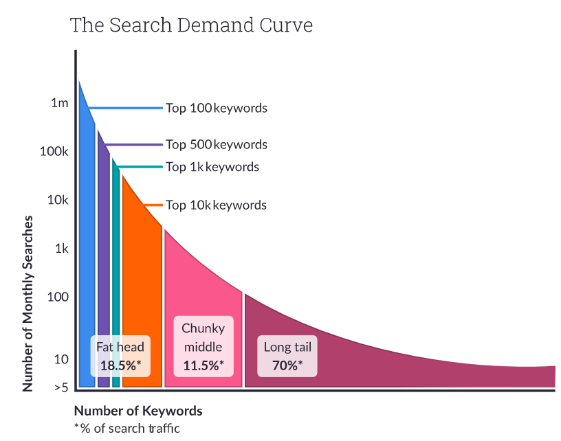 Search Demand Curve for the number of monthly searches